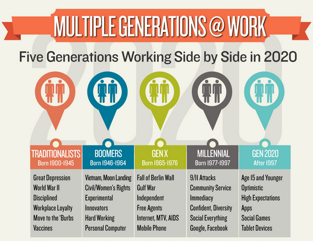 How to engage different generations at work